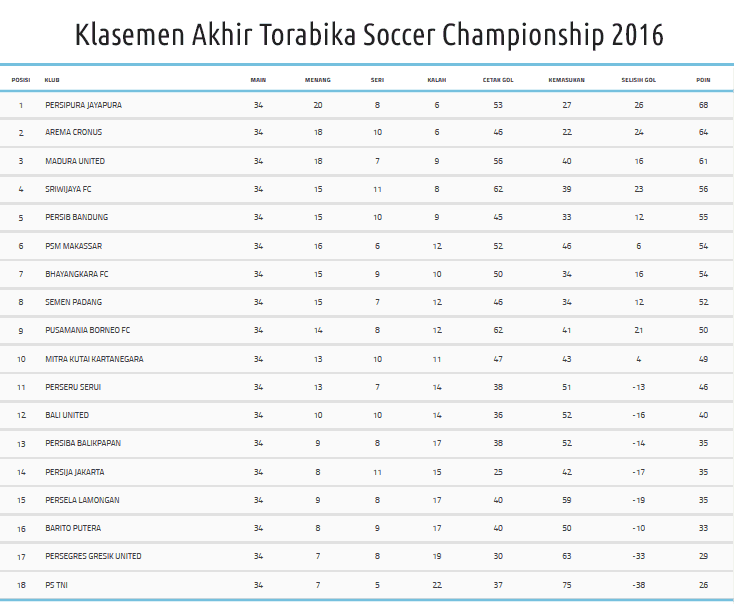 Klasemen Akhir TSC 2016